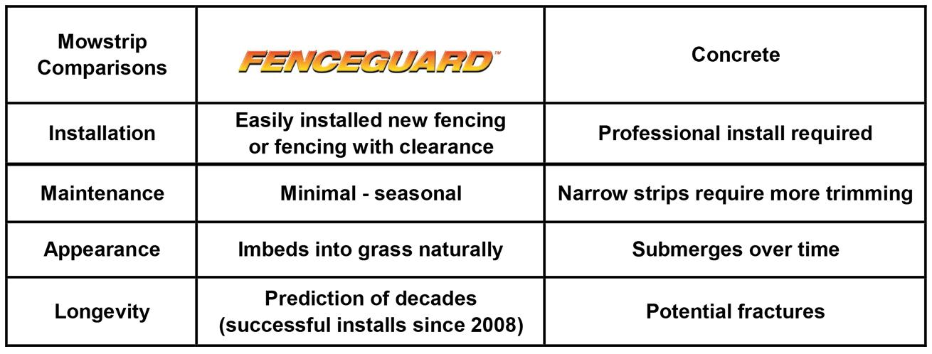 FenceGuard comparison